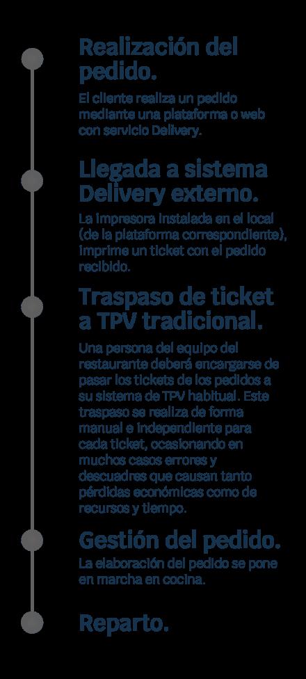 ticksy_softwaretpv_hostelería_delivery_externo