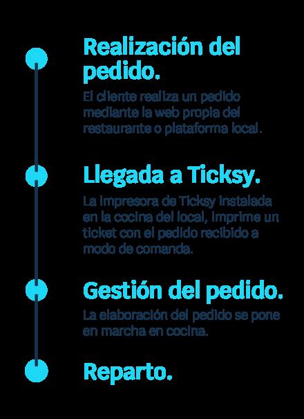 ticksy_softwaretpv_hostelería_delivery_ticksy